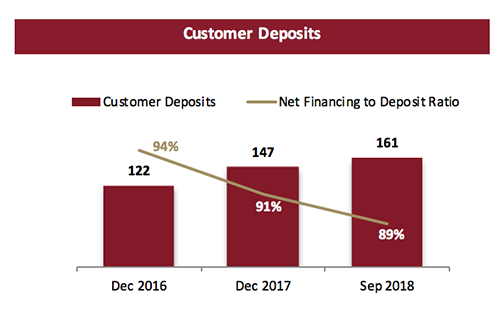 Dubai Islamic Bank Group 9 Month Financial Results for the