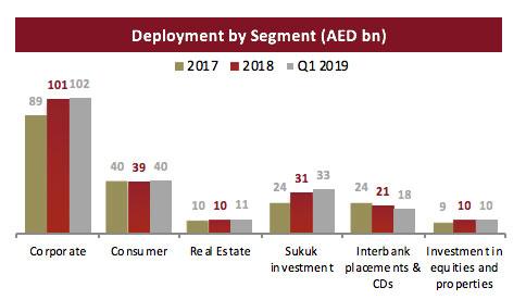 Dubai Islamic Bank 1st Quarter 2019 Financial Results