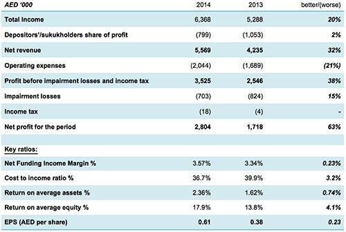 Dubai Islamic Bank Group Year End 2014 Results